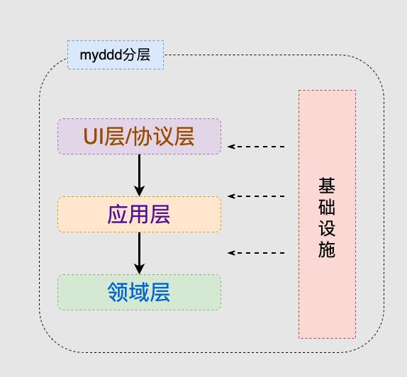 myddd-vertx分层